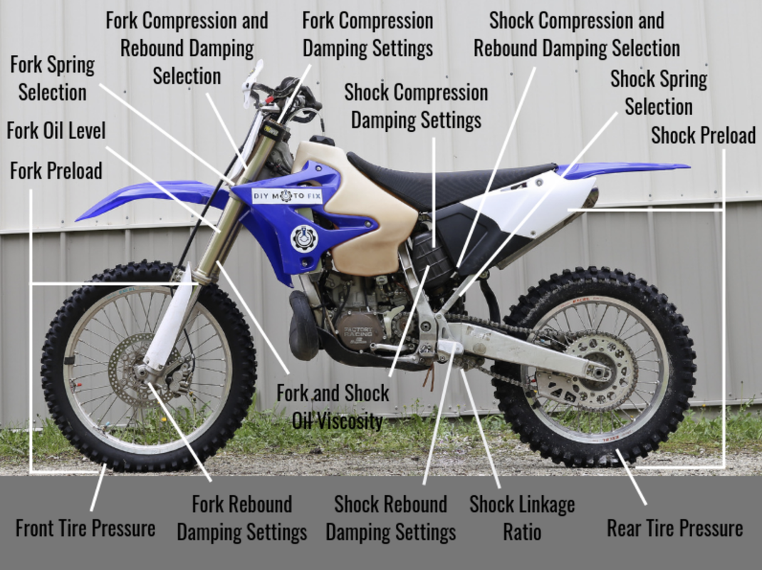 DIY Moto Fix Website - For Fixing Rebuilding Repairing Your